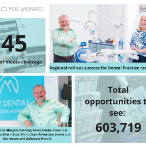 Dental PR success story for Clyde Munro after a bumper month of positive headlines